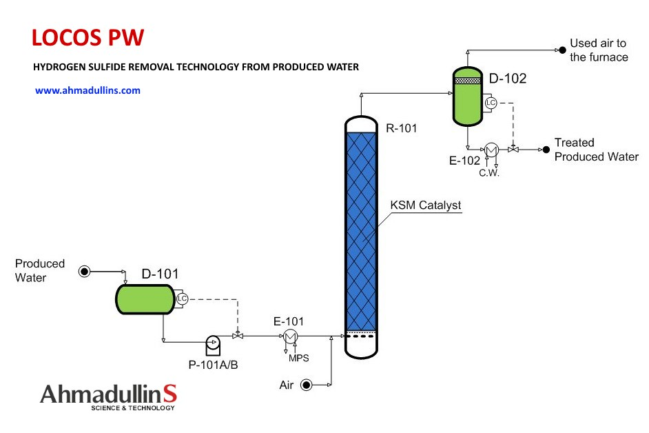 produced water treatment